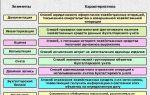 Методы бухгалтерского учета. цели, характеристики