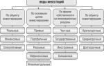 Основные виды инвестиций. классификация