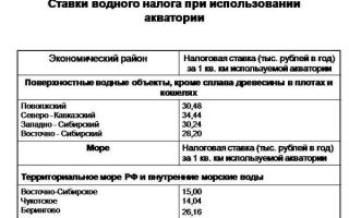 Водный налог. кто платит? пример расчёта, ставки
