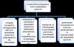 Бухгалтерский учет денежных документов