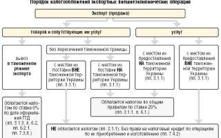 Бухгалтерский учет экспортных и импортных операций