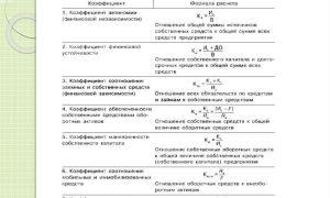 Коэффициент покрытия активов (оборотных, внеоборотных)