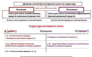 Активно-пассивный счёт в бухгалтерском учёте