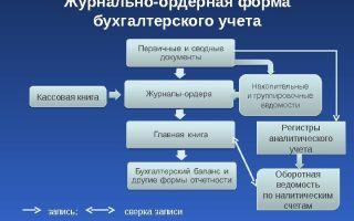 Журнально-ордерная форма бухгалтерского учета