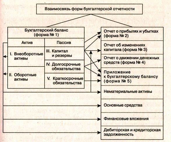 Взаимоувязка данных бухгалтерских отчетов разных форм курсовая работа 2999
