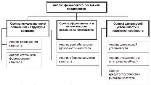 оценка хозяйственной деятельности