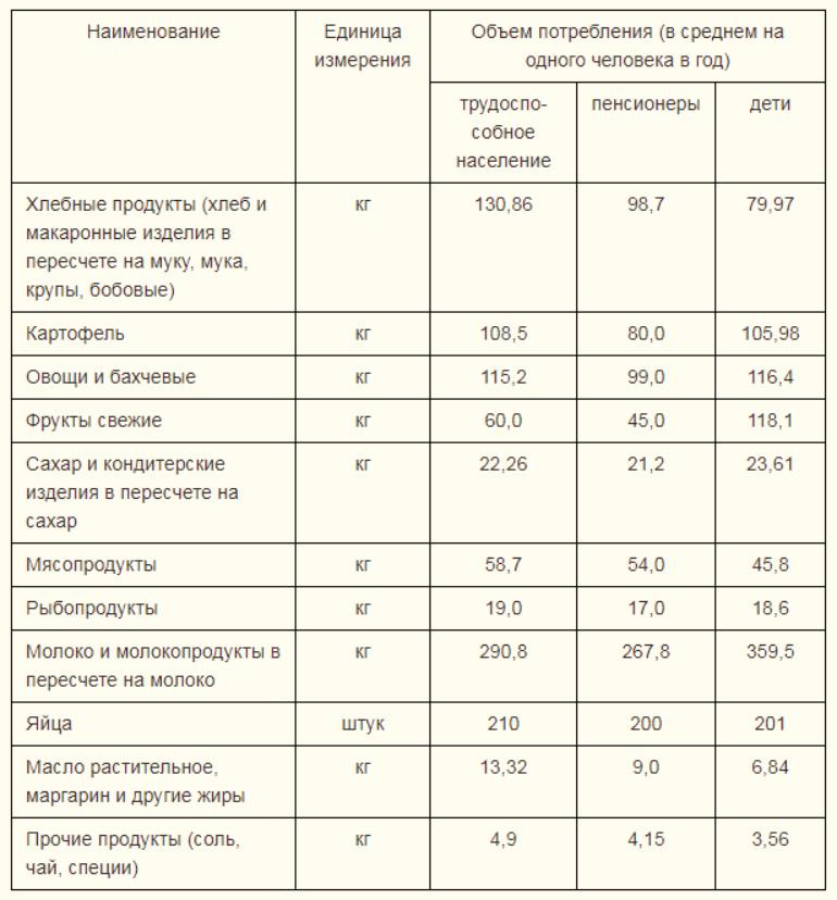 Прожиточный минимум и МРОТ в Московской области в 2018 году