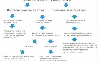 Коллективные трудовые споры. рассмотрение. порядок разрешения