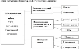 Сводная бухгалтерская отчетность. порядок составления, рекомендации