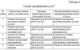 Сертификация услуг. перечень, схемы