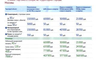 Торговый сбор в москве и других городах
