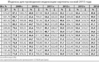 Индексация заработной платы. коэффициент индексации 2018 года