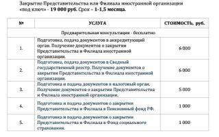 Изменение цены в договоре поставки