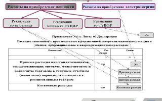 Расходы на благоустройство территории. налог на прибыль, учет