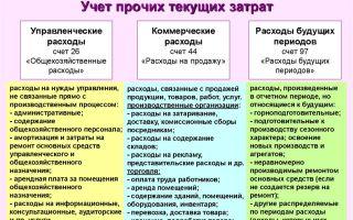 Состав и учет управленческих расходов