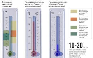 Санитарные нормы температуры в офисе
