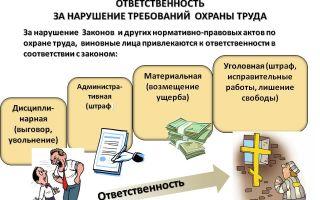 Ответственность за нарушение требований охраны труда работника