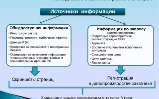 Метод сопоставимых рыночных цен. пример, формула