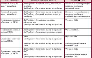 Отложенные налоговые обязательства. начисление. учет. проводки.