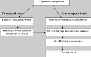 Организация складского учета на предприятии
