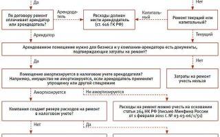 Компенсация работнику аренды жилья. налогообложение и учет