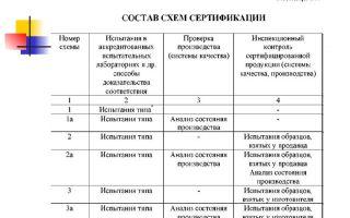 Сертификация оборудования. порядок, схемы, перечень, требования
