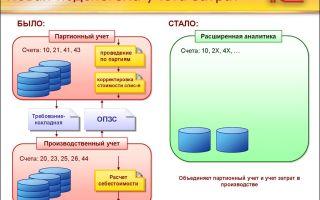 Организация и ведение партионного учета товаров