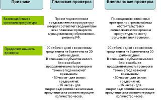 Проверки росприроднадзора 2018. плановые и внеплановые