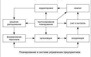 Планирование деятельности предприятия. что входит в планирование