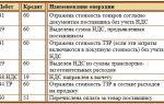 Обратная реализация товара поставщику. документы, проводки