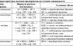 Ликвидные активы предприятия. формулы