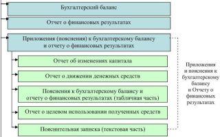 Состав бухгалтерской отчетности организации