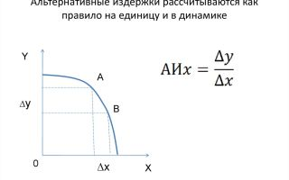 Альтернативные издержки производства. факторы, как рассчитать