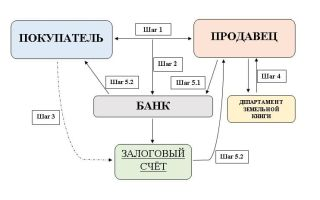 Стандарт и организация документирования аудита