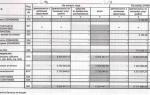 Прямые и косвенные расходы для производства и торговли. учёт, расчёт
