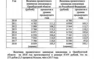Прожиточный минимум в оренбургской области в 2018 году