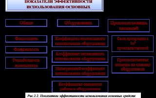 Показатели эффективности использования основных средств