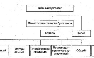 Организация работы аппарата бухгалтерии