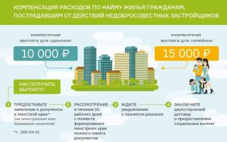 Компенсация трат участника строительства на аренду жилья