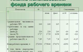 Расчет фонда рабочего времени компании