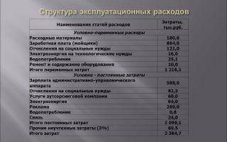 Эксплуатационные расходы. состав, учет, планирование