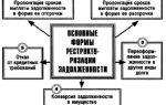 Реструктуризация задолженности предприятия. по налогам, по кредитам