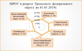 Размер мрот в чукотском автономном округе в 2018 году