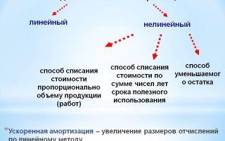 Способы начисления амортизации основных средств. линейные и нелинейные