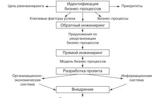 Реинжиниринг бизнес-процессов. этапы, цели, проведение