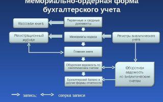 Мемориально-ордерная форма бухгалтерского учета