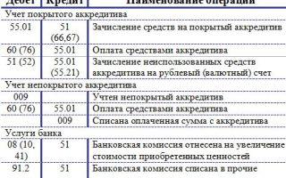 Учет аккредитива в бухгалтерском и налоговом учете. проводки, счета