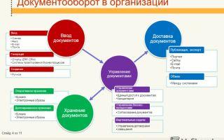Системы электронного документооборота в организации