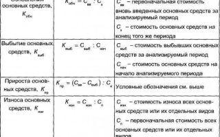 Коэффициент прироста основных средств. расчет, формула