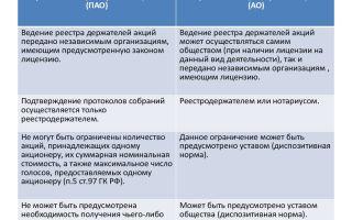 Что такое пао и нао. как зарегистрировать организацию